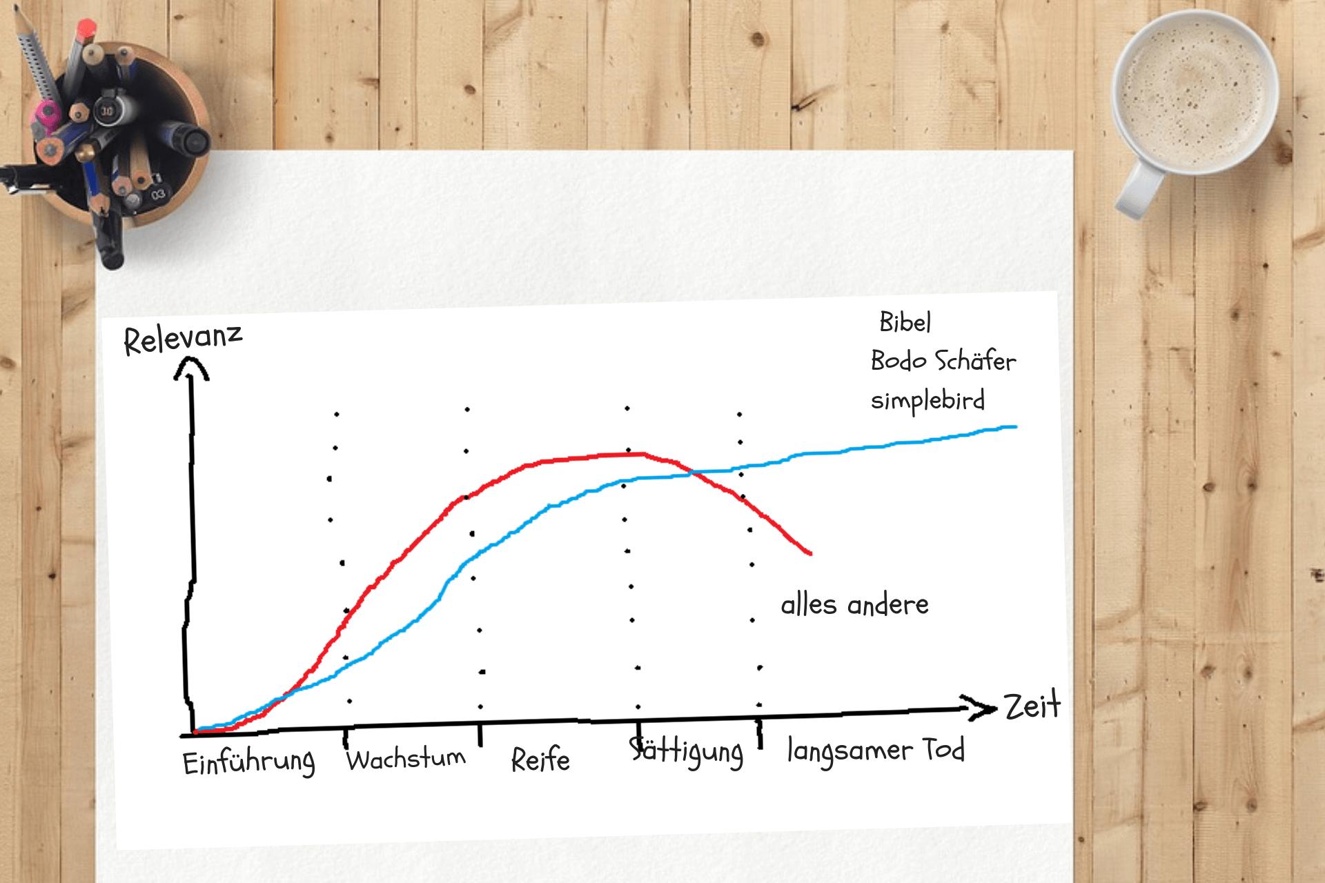 Lebenszyklus Bodo Schäfers Der Weg zur finanziellen Freiheit