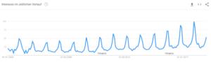 Nischenseite Keyword google trends