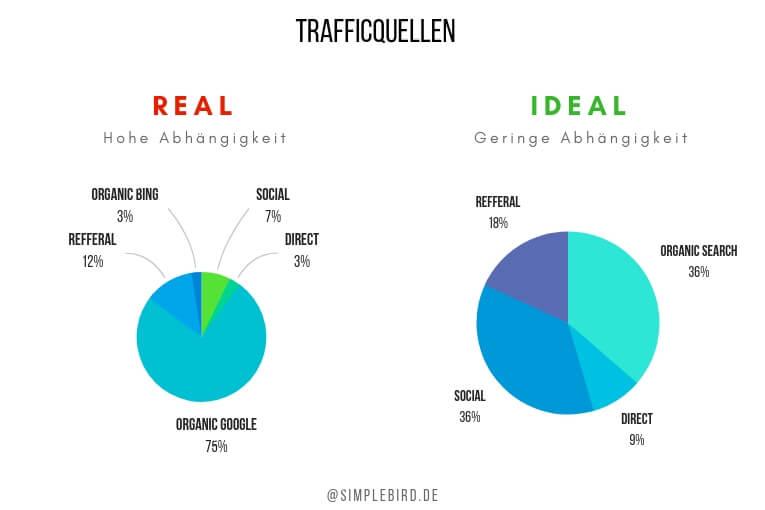 Website Trafficquellen - Real und Ideal