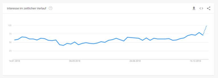Keyword Hörbücher - der Trend über ein Jahr