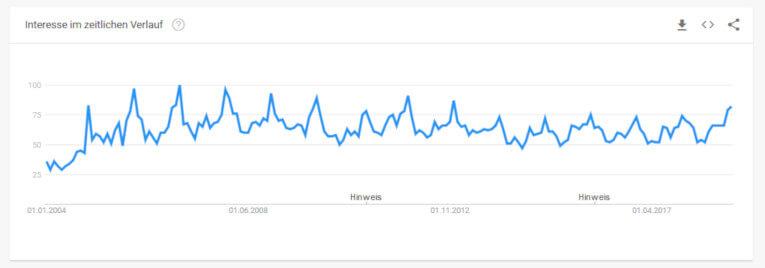 Keyword Hörbücher - der Trend seit 2004