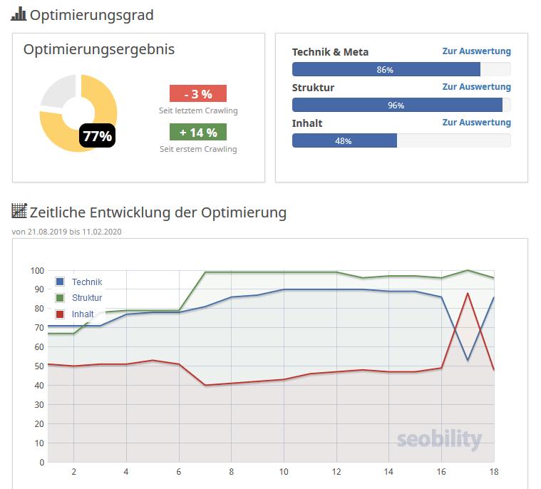 HörbücherFan.de - Optimierungsgrad Seobility 77%